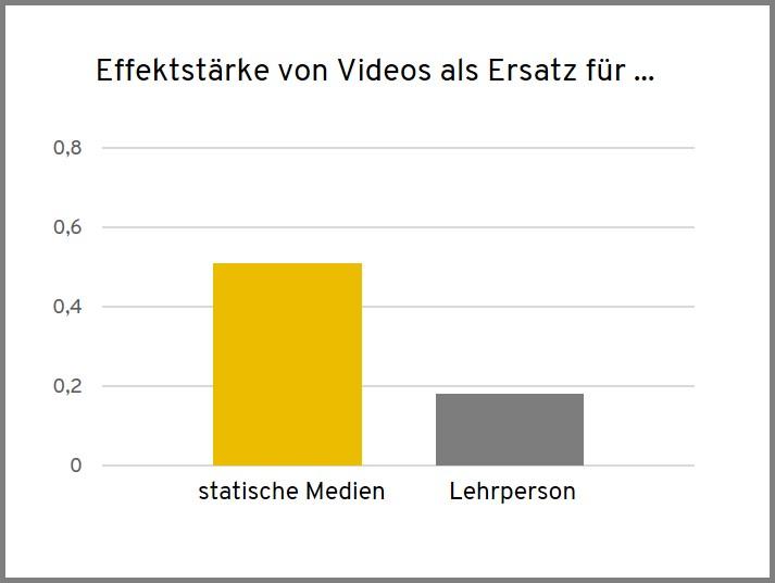 Effektstärke von Videos als Ersatz für statische Medien oder Lehrpersonen