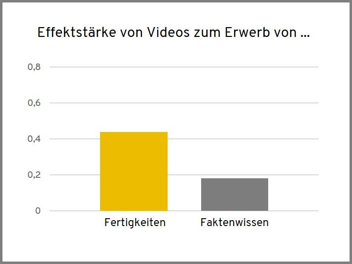 Effektstärke von Videos zum Erwerb von Fertigkeiten und Faktenwissen