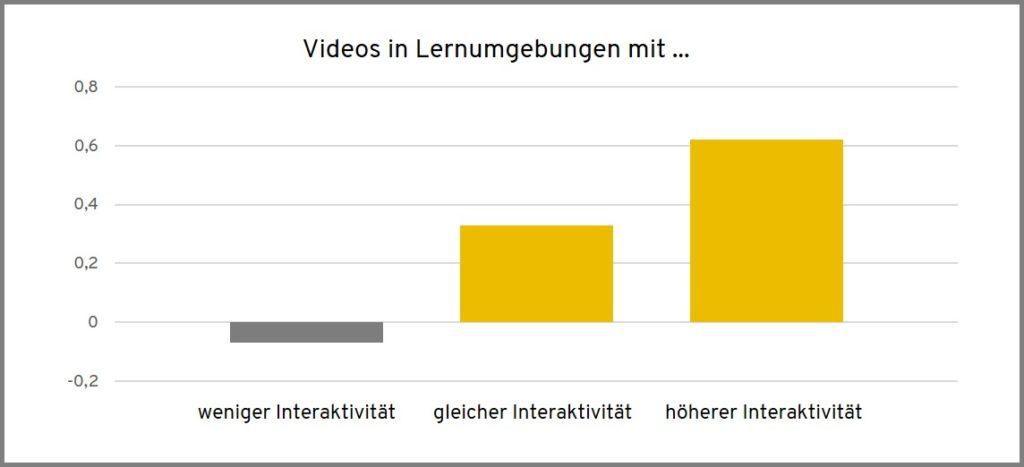 Wirksamkeit von Videos in Lernumgebungen