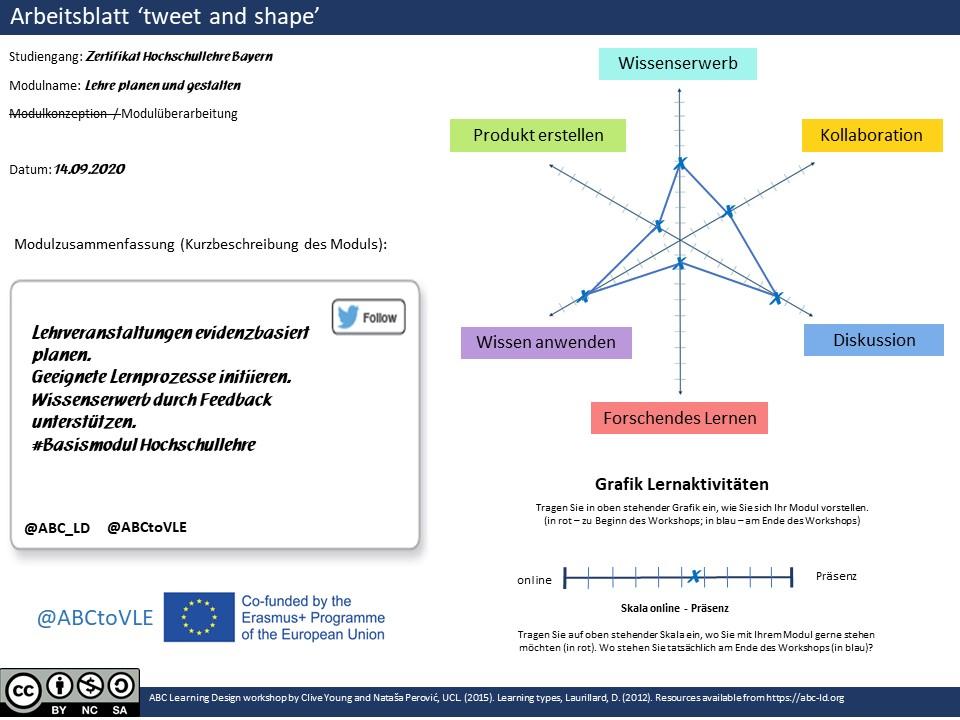 tweet and shape